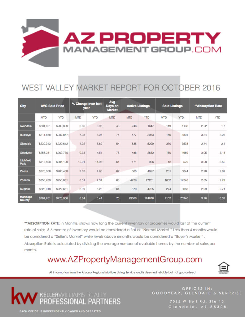 azpmgroup-october-2016-market-report